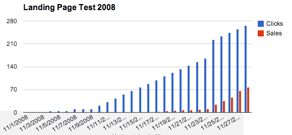 2008-splittest