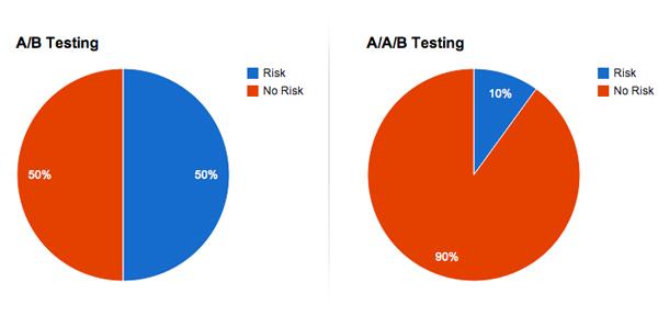split-testing-risk