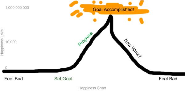 happiness and progress